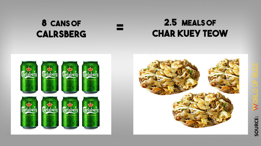 You Won't Believe The Calories In Your Alcoholic Drinks Compared To Malaysian Foods - World Of Buzz