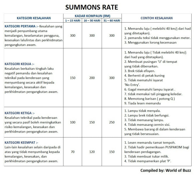 summons rate price list malaysia