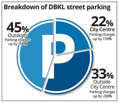 Parking Rates in KL to Increase by 150% - World Of Buzz 1