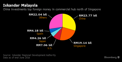 Does China Now OWN Malaysia? RM441 Billion City In Johor Bahru Says Yes - World Of Buzz 1