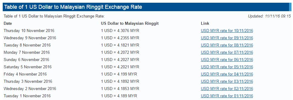 The Malaysian Currency, And How It's Probably Going To Affect You. - World Of Buzz 2