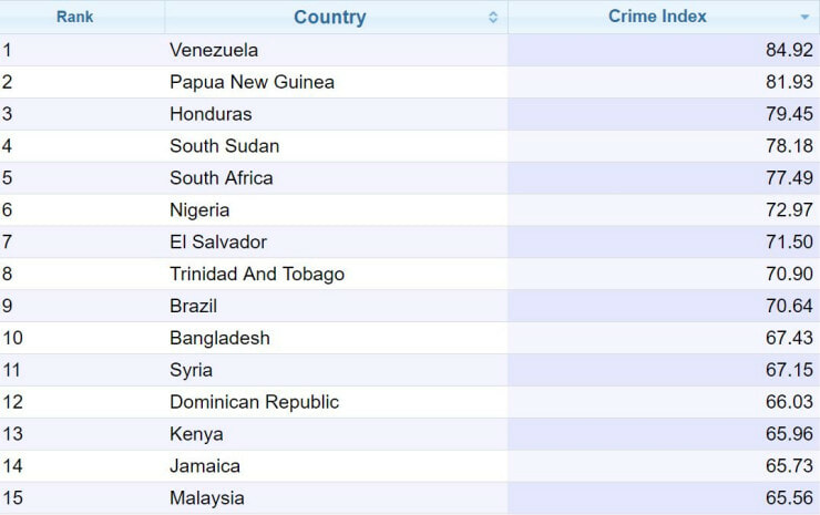 Malaysia Ranks Number 1 In South East Asia For Highest Crime Rate - World Of Buzz 3