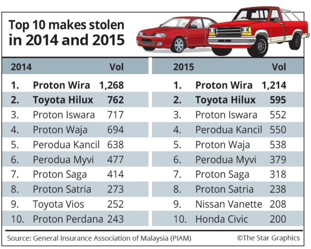 Proton Wira Is The Most Stolen Car In Malaysia Since 2012 - World Of Buzz