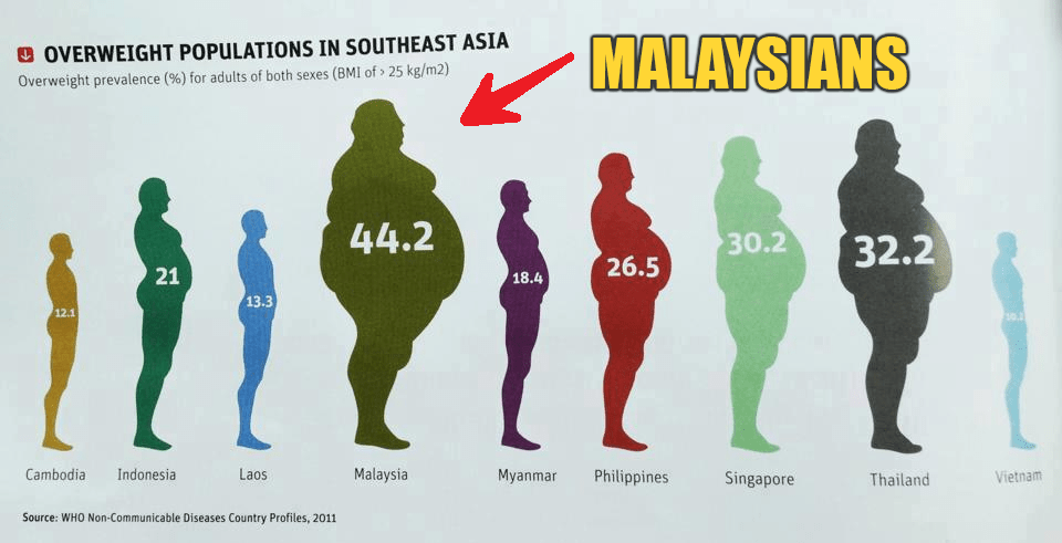 Malaysia About to be No. 1 in Amount of Diabetes-Related Kidney Failure Cases - World Of Buzz 1