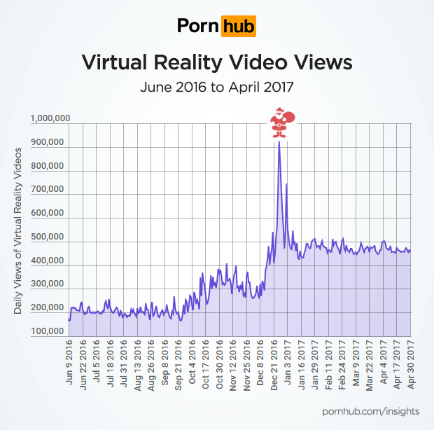 Malaysia is the 8th Country in the World That Watches VR Porn the Most - World Of Buzz 1