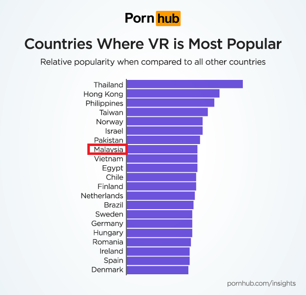 Malaysia Ranked 8th Country in the World That Watches VR Porn the Most - World Of Buzz 1