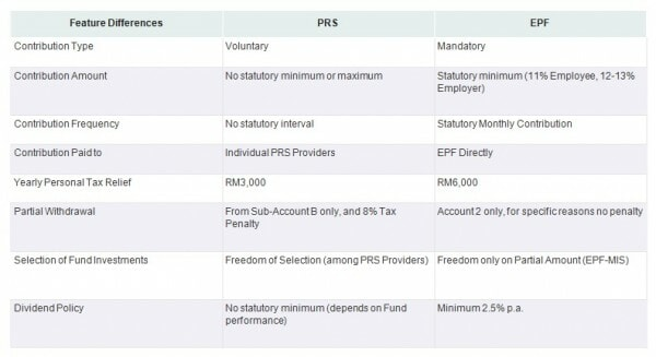 M'sian Youths Can Get RM1,000 from The Govt to Invest in Their Retirement Fund - WORLD OF BUZZ