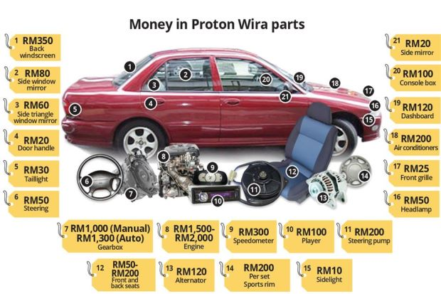 Proton Wira is Still Number One Target for Car Thieves in Malaysia, Here's Why - WORLD OF BUZZ