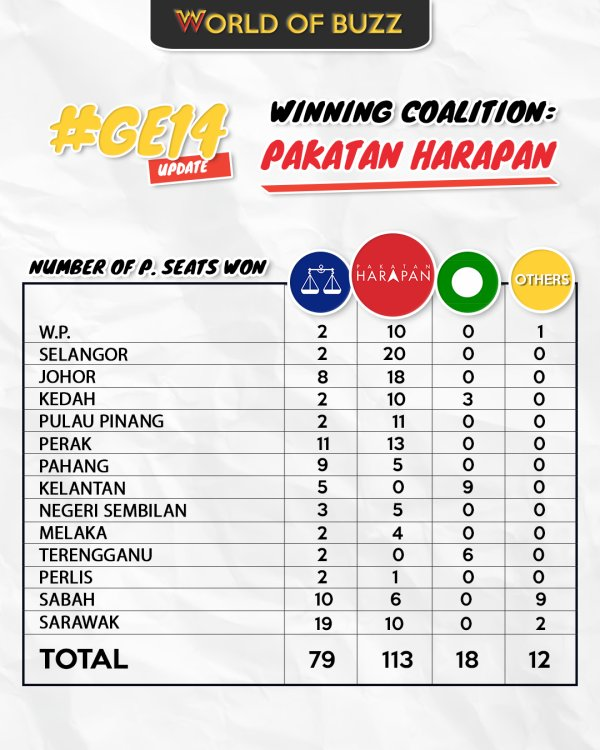 [LIVE UPDATE] GE14 Results - WORLD OF BUZZ 7