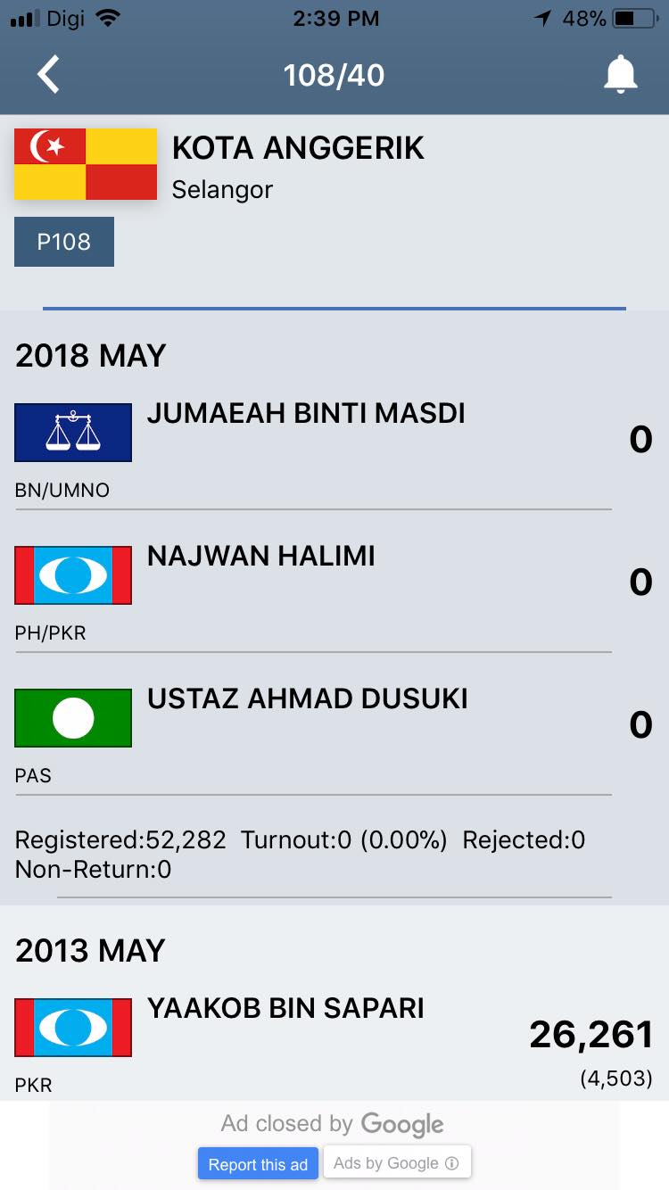 M'sians Can Easily Keep Track of Live GE14 Results on Polling Day Via This App - WORLD OF BUZZ 4