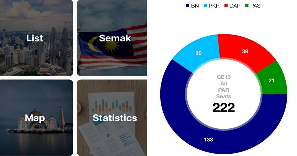 M'sians Can Easily Keep Track of Live GE14 Results on Polling Day Via This App - WORLD OF BUZZ 5