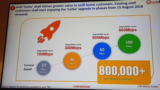 TM Offers New and Cheapest Unifi Plan at RM79/Month with Pre-Order Starting July 15 - WORLD OF BUZZ 1