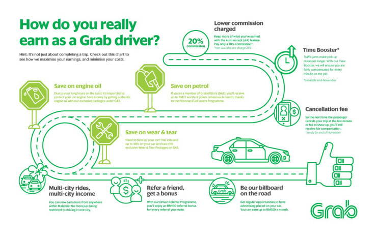 Do Malaysians Actually Earn By Driving Grab Here S What You Need To Know World Of Buzz