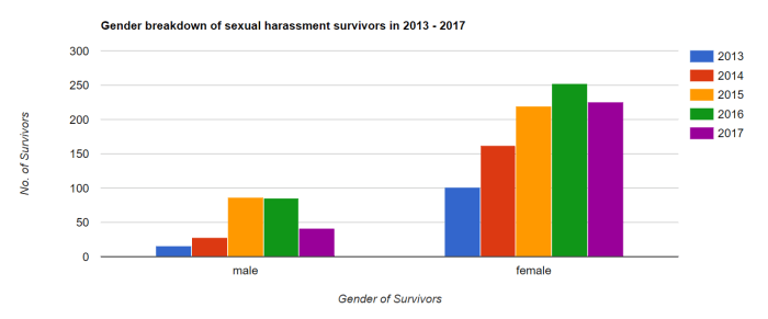 Over 20% Of Sexual Harassment Cases Reported in Malaysia Over Past 5 Years Involved Male Victims - WORLD OF BUZZ