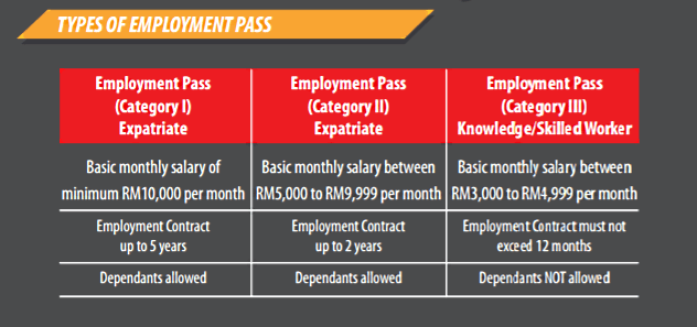 Government Looking To Restrict Expatriates From Skilled Jobs Under Rm10,000 Pay Grade - World Of Buzz