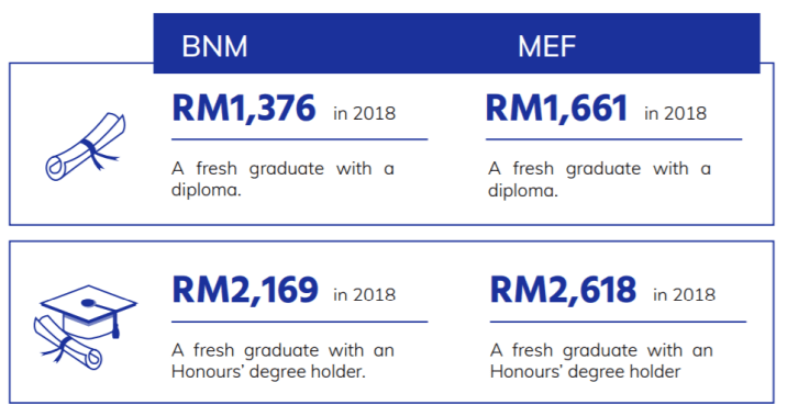 Attention Fresh Grads! The Starting Salary in Malaysia is Now RM2,600, Not RM2,500! - WORLD OF BUZZ