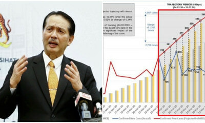 "MoH: ""Covid-19 Curve Shows Signs of Flattening"", Urges M'sians to Continue Staying at Home - WORLD OF BUZZ 2"