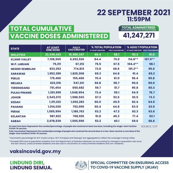 Jkjav Vaccination Rate 22 September E1632361561429