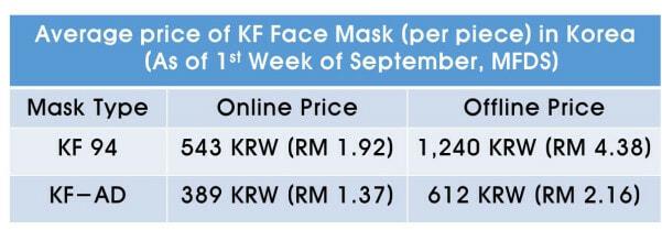 Kf94 Mask Price